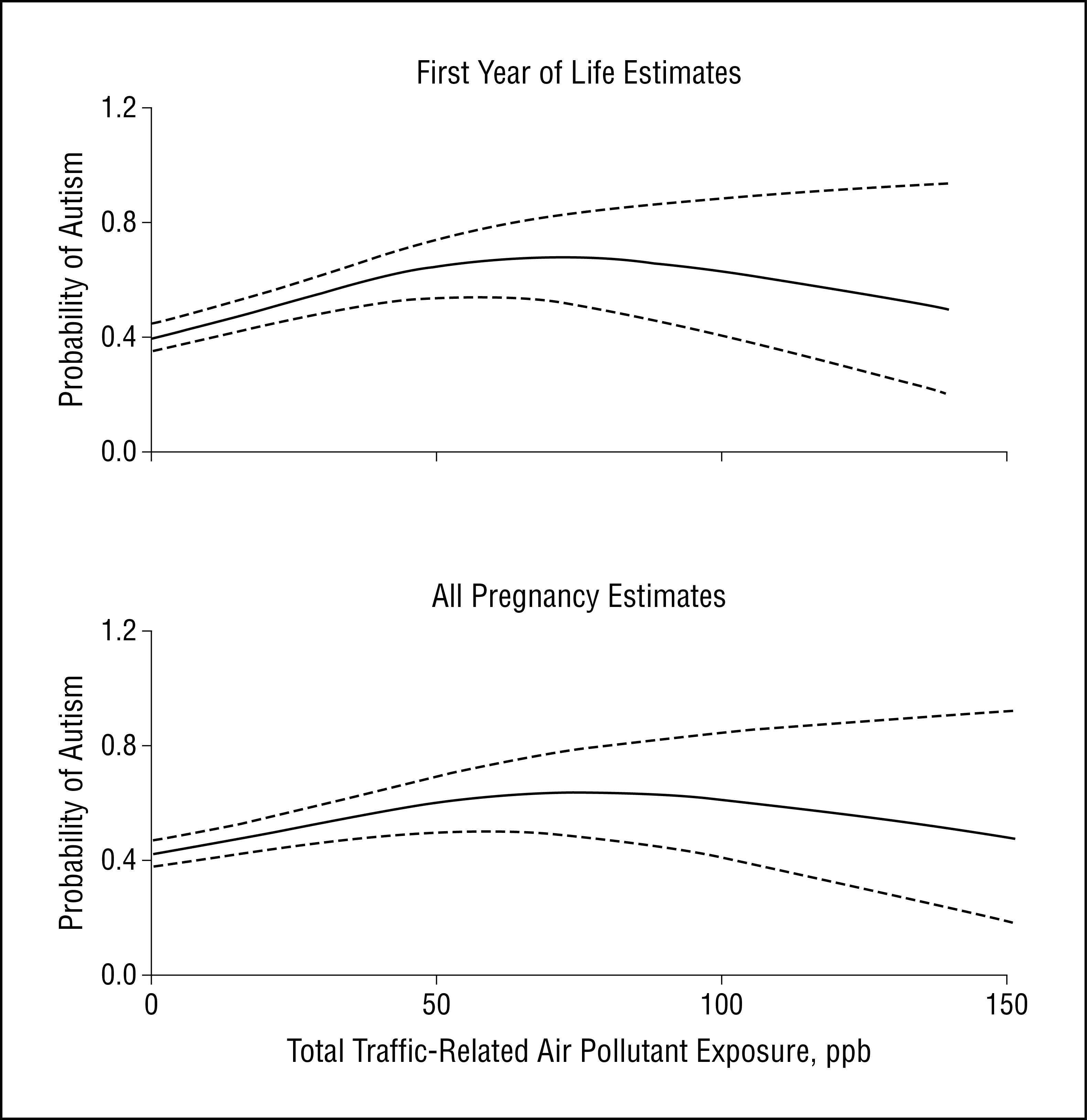 Probability of autism and traffic pollution in first year of life